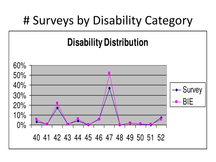 # Surveys by Disability Category