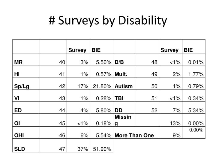 # Surveys by Disability