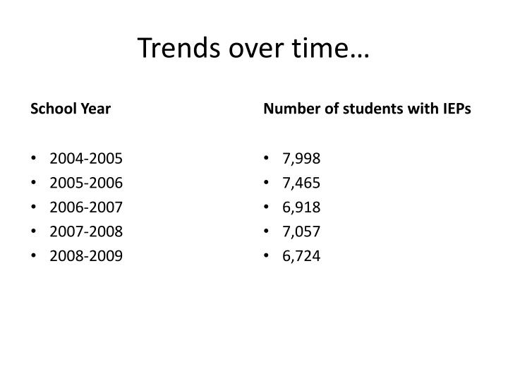 Trends over time…