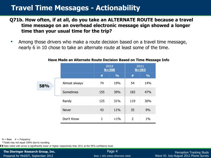 Travel Time Messages - Actionability