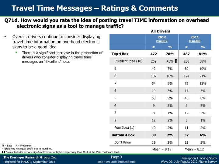 Travel Time Messages – Ratings & Comments