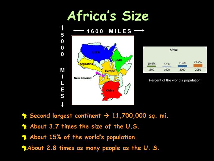 Africa's Size