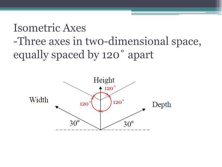Isometric Axes