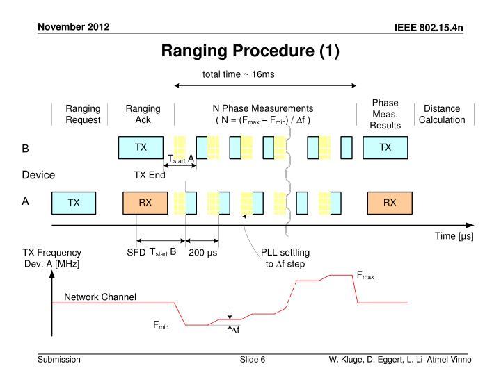 Ranging Procedure (1)