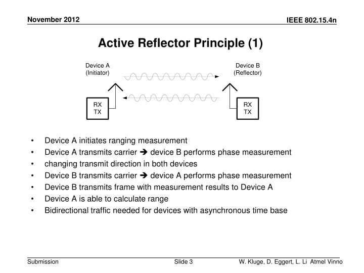Active Reflector Principle (1)