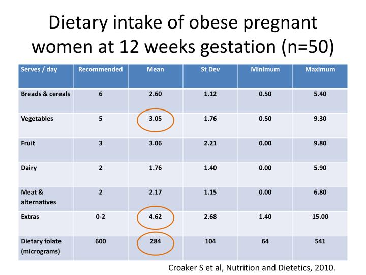 Dietary intake of obese pregnant women at 12 weeks gestation (n=50)
