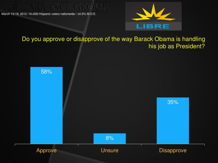 Do you approve or disapprove of the way Barack Obama is handling his job as President?