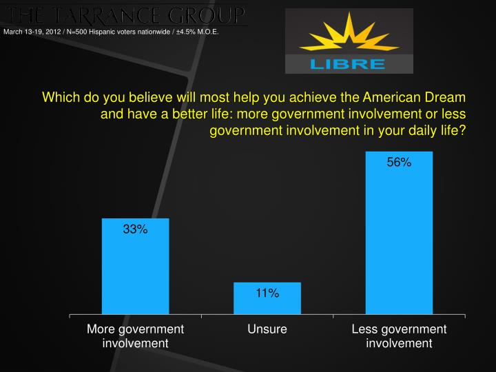 Which do you believe will most help you achieve the American Dream and have a better
