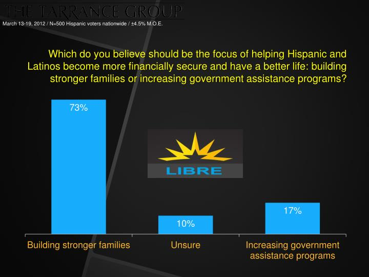 Which do you believe should be the focus of helping Hispanic and Latinos become more financially secure and have a better life:
