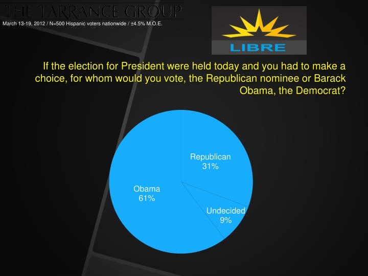 If the election for President were held today and you had to make a choice, for whom would you