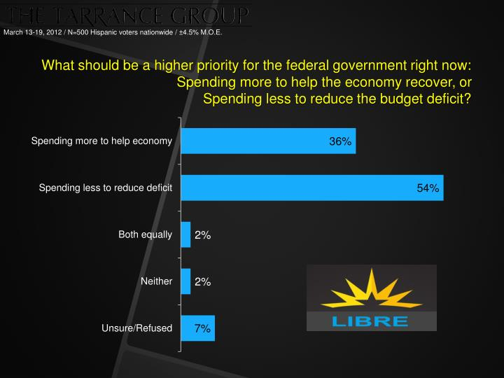What should be a higher priority for the federal government right now: