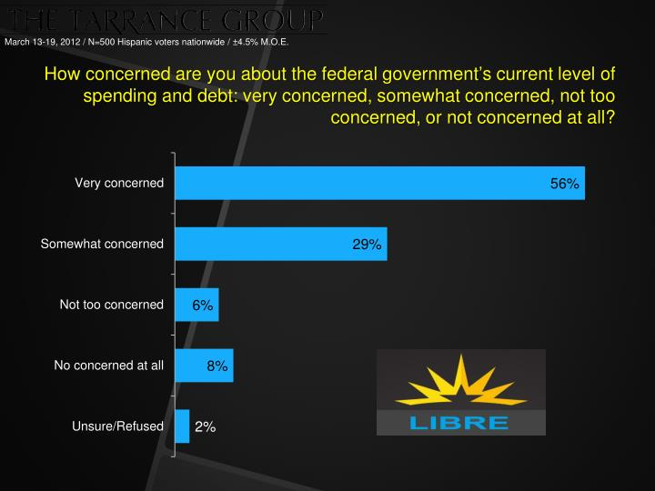 How concerned are you about the federal government's current level of spending and debt: very concerned, somewhat concerned, not too concerned, or not concerned at all?