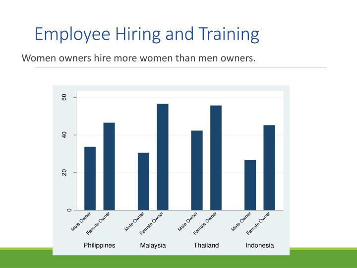 Employee Hiring and Training