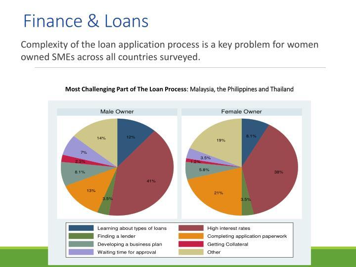 Finance & Loans