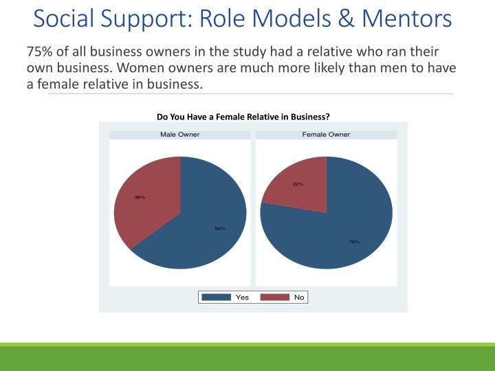 Social Support: Role Models & Mentors