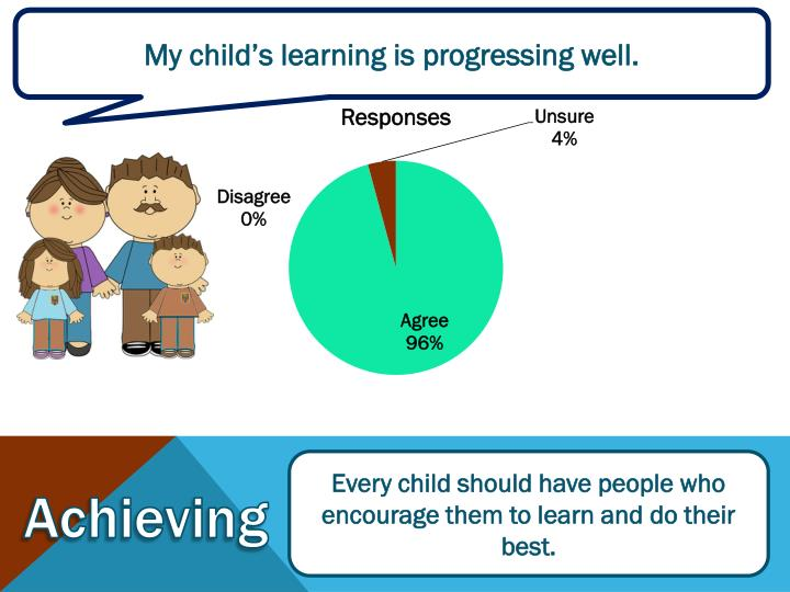 My child's learning is progressing well.
