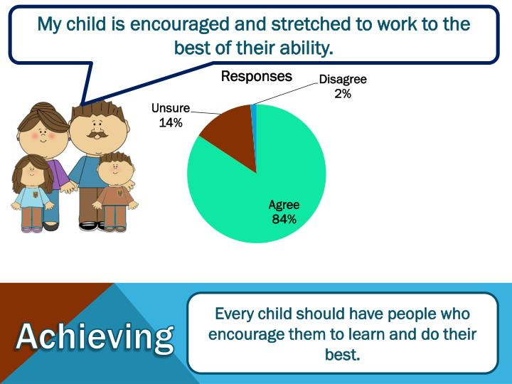 My child is encouraged and stretched to work to the best of their ability.