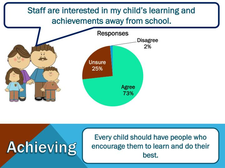 Staff are interested in my child's learning and achievements away from school.