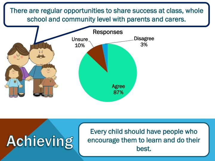 There are regular opportunities to share success at class, whole school and community level with parents and carers.