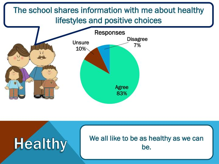 The school shares information with me about healthy lifestyles and positive choices