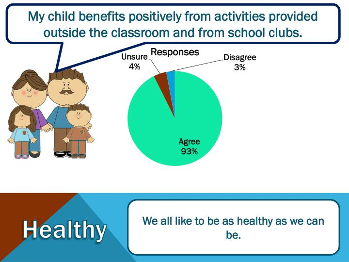 My child benefits positively from activities provided outside the classroom and from school clubs.