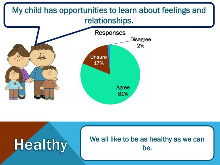 My child has opportunities to learn about feelings and relationships.