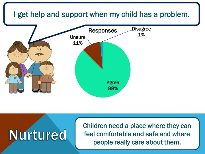 I get help and support when my child has a problem.