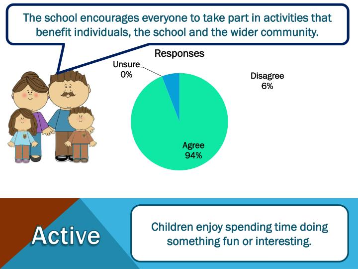 The school encourages everyone to take part in activities that benefit individuals, the school and the wider community.