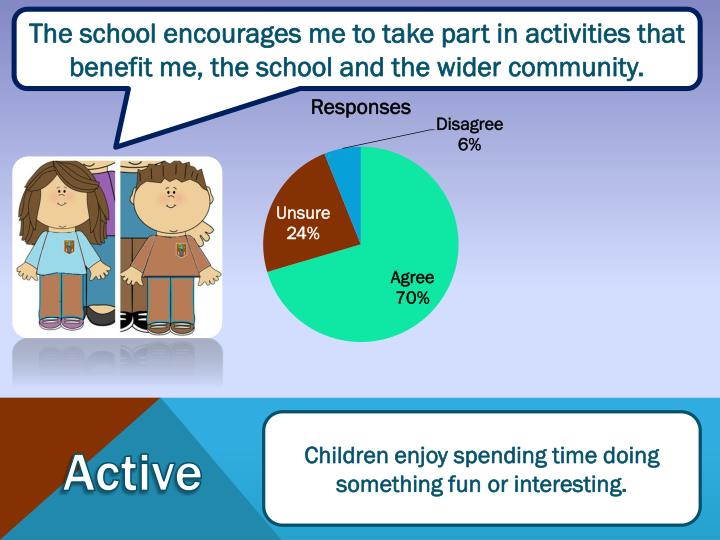 The school encourages me to take part in activities that benefit me, the school and the wider community.