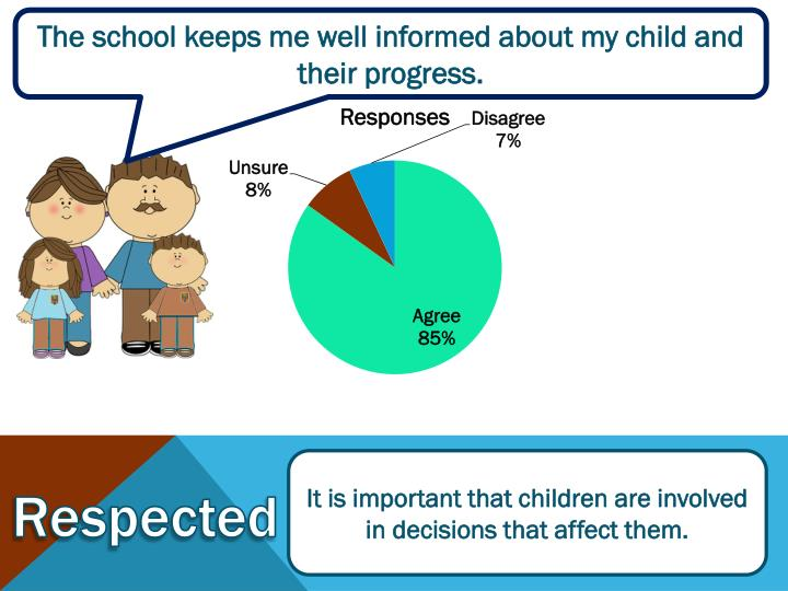 The school keeps me well informed about my child and their progress.