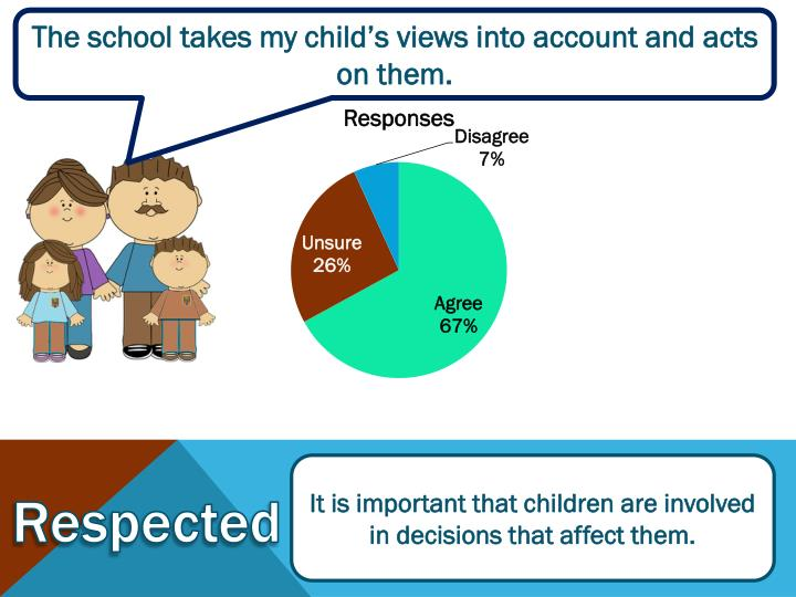 The school takes my child's views into account and acts on them.