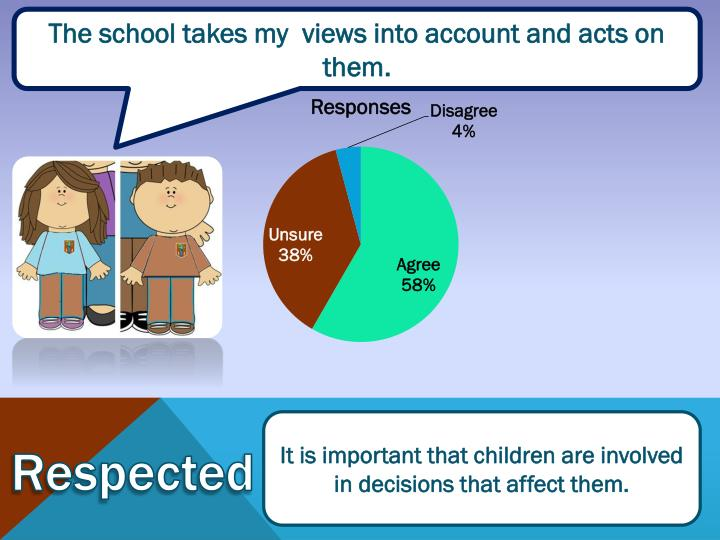 The school takes my  views into account and acts on them.