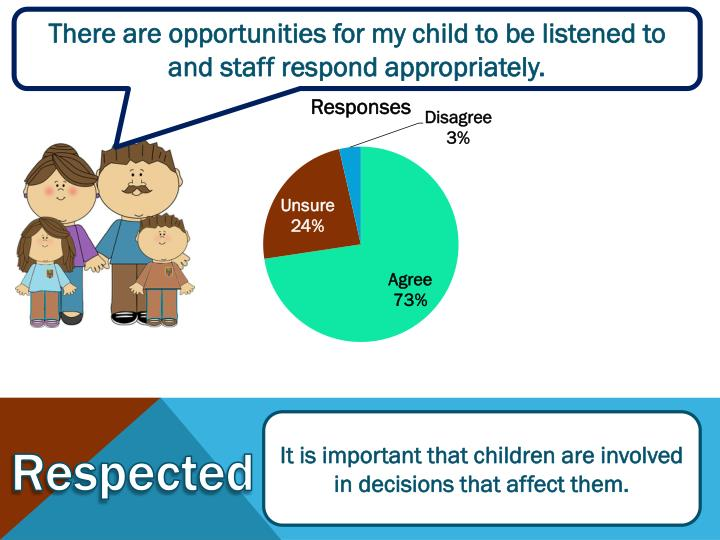 There are opportunities for my child to be listened to and staff respond appropriately.