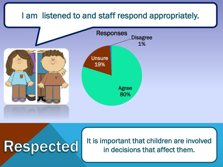 I am  listened to and staff respond appropriately.