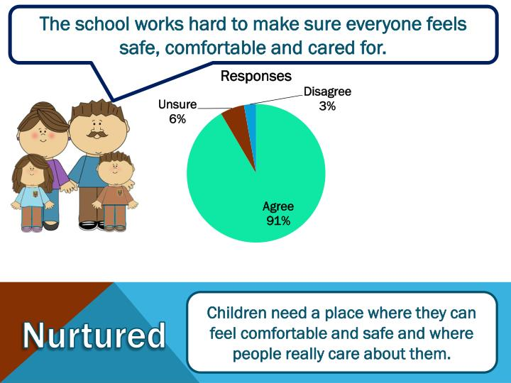 The school works hard to make sure everyone feels safe, comfortable and cared for.