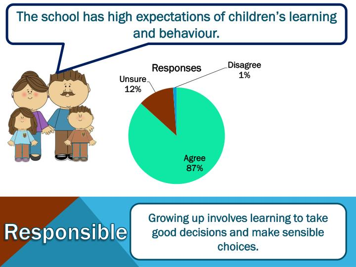 The school has high expectations of children's learning and behaviour.