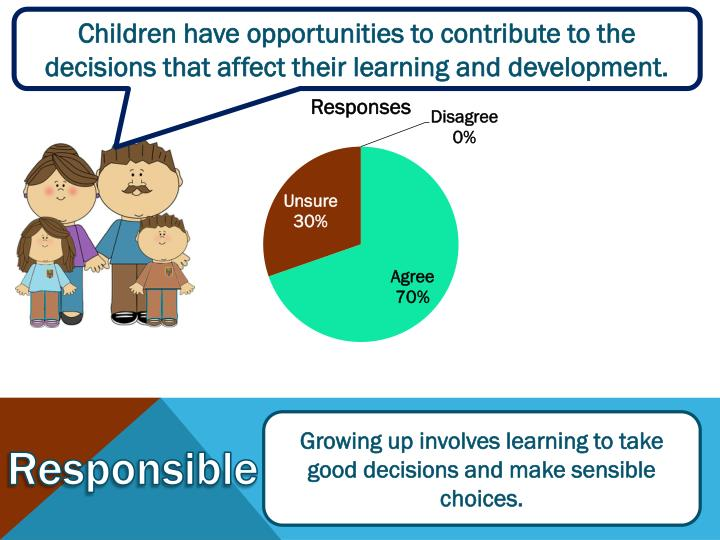 Children have opportunities to contribute to the decisions that affect their learning and development.