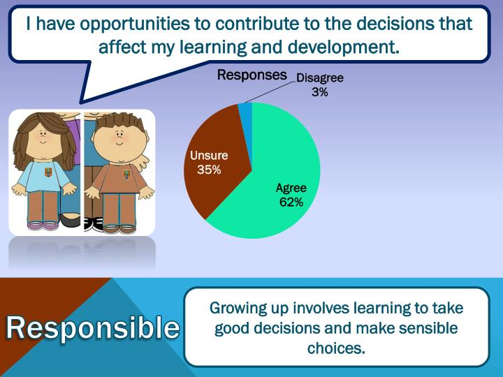 I have opportunities to contribute to the decisions that affect my learning and development.