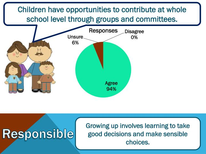 Children have opportunities to contribute at whole school level through groups and committees.