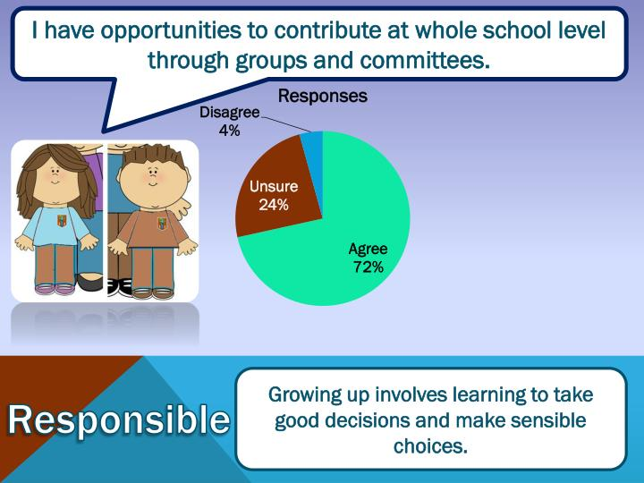 I have opportunities to contribute at whole school level through groups and committees.