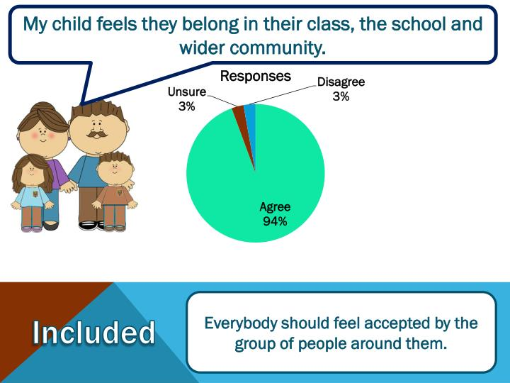 My child feels they belong in their class, the school and wider community.