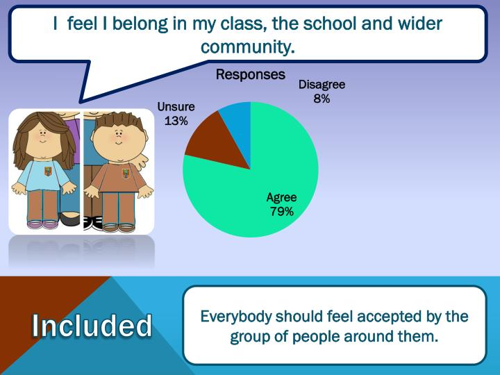 I  feel I belong in my class, the school and wider community.