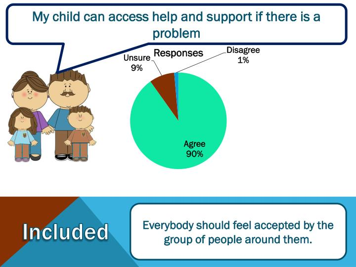 My child can access help and support if there is a problem
