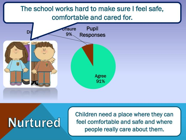 The school works hard to make sure I feel safe, comfortable and cared for.