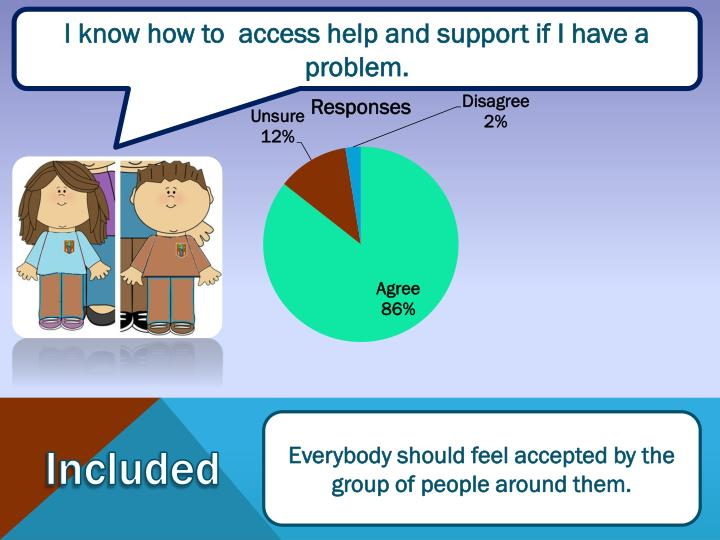 I know how to  access help and support if I have a problem.