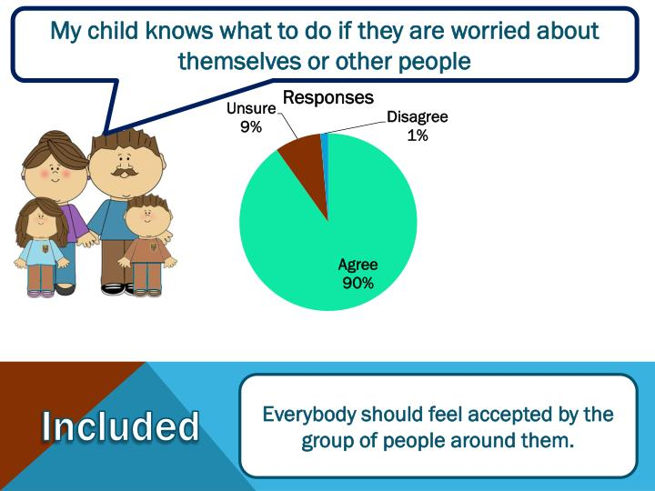 My child knows what to do if they are worried about themselves or other people