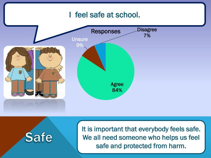 I  feel safe at school.