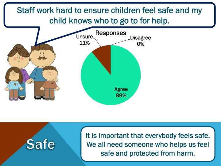 Staff work hard to ensure children feel safe and my child knows who to go to for help.