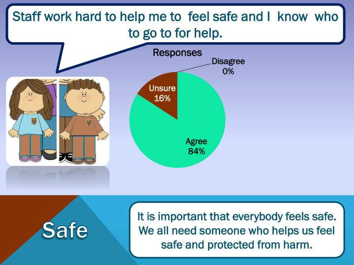Staff work hard to help me to  feel safe and I  know  who to go to for help.
