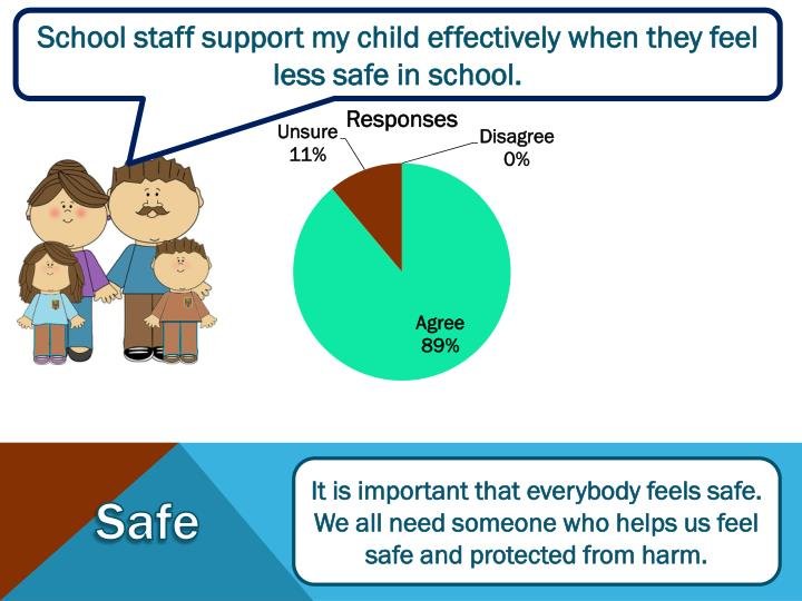 School staff support my child effectively when they feel less safe in school.